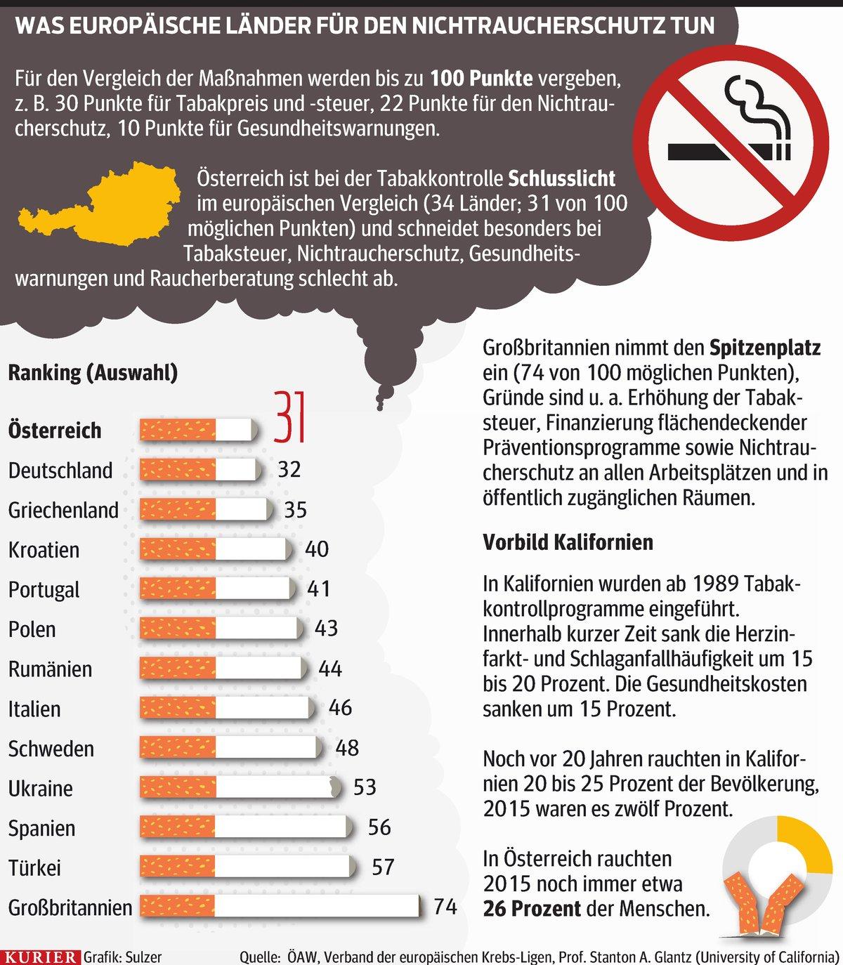 Австрия занимает одно из последних мест в Европе по введению запрета на курение в общественных местах